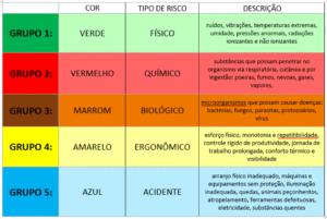 Tabela com os tipos e as cores de cada risco